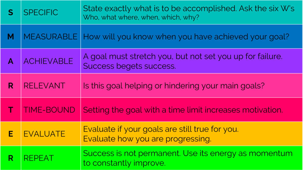 Specific + measurable + achievable + relevant + time-bound + evaluate + repeat