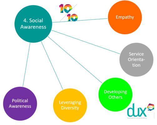 Social Awareness = Empathy + Service Orientation +Developing Others + Leveraging Diversity + Political Awareness